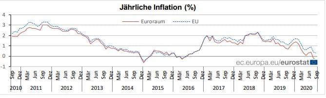 Die Verbraucherpreise in der EU und der Eurozone