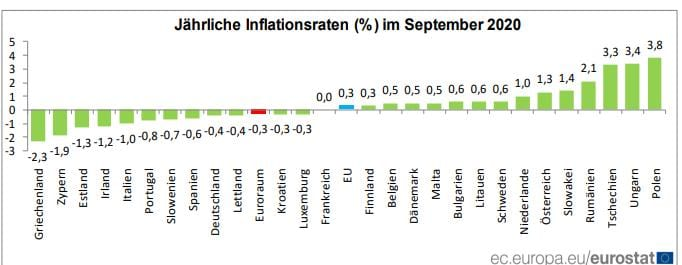 Die Verbraucherpreise in den jeweiligen Ländern