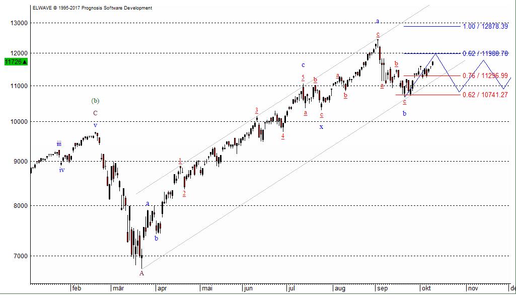 Der Nasdaq 100, Highflyer der Wall Street