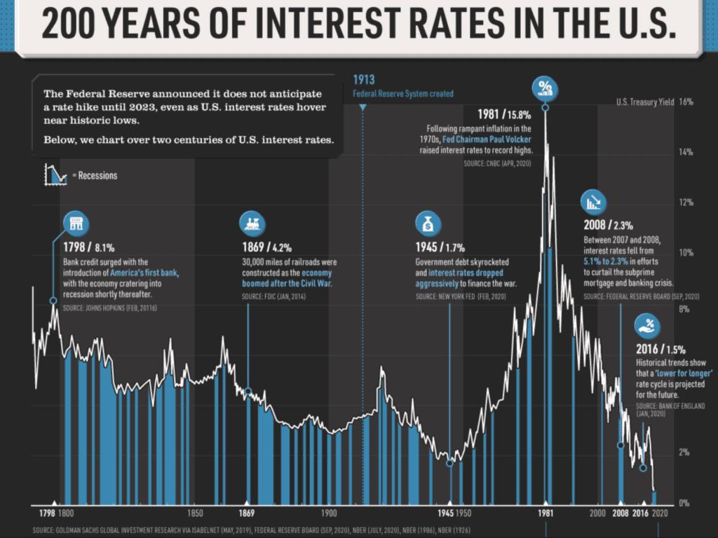 Zinsen, Aktien und Anleihen