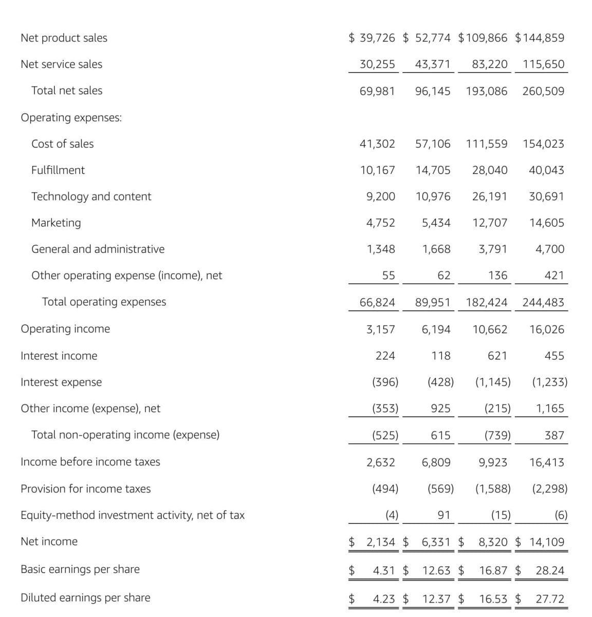 Datenblatt zeigt aktuelle Quartalszahlen von Amazon