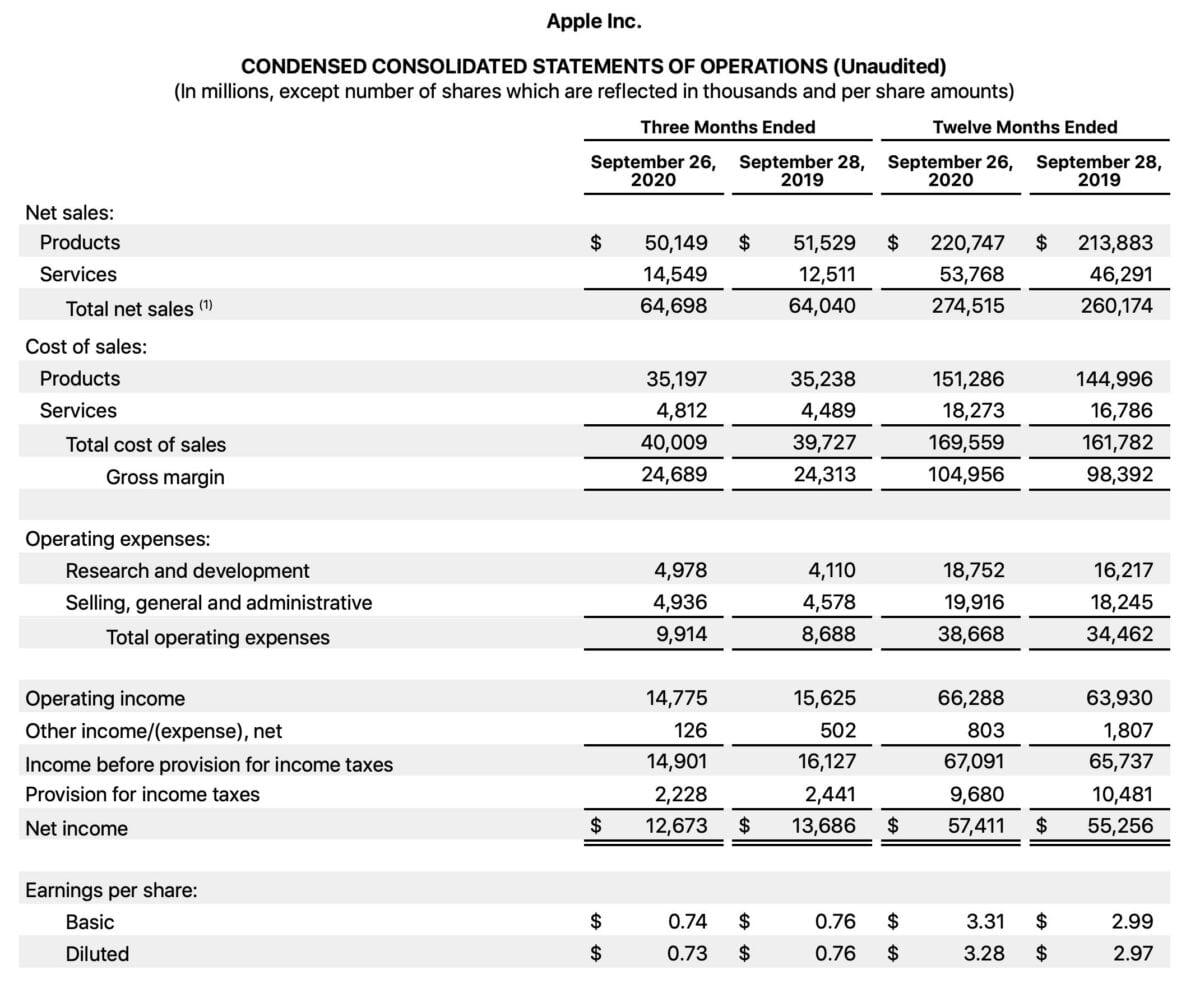 Datenblatt zeigt Details der Quartalszahlen von Apple