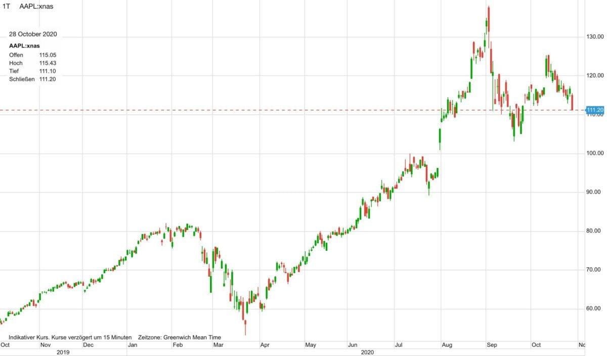 Chart zeigt Apple-Aktie im Verlauf der letzten 12 Monate
