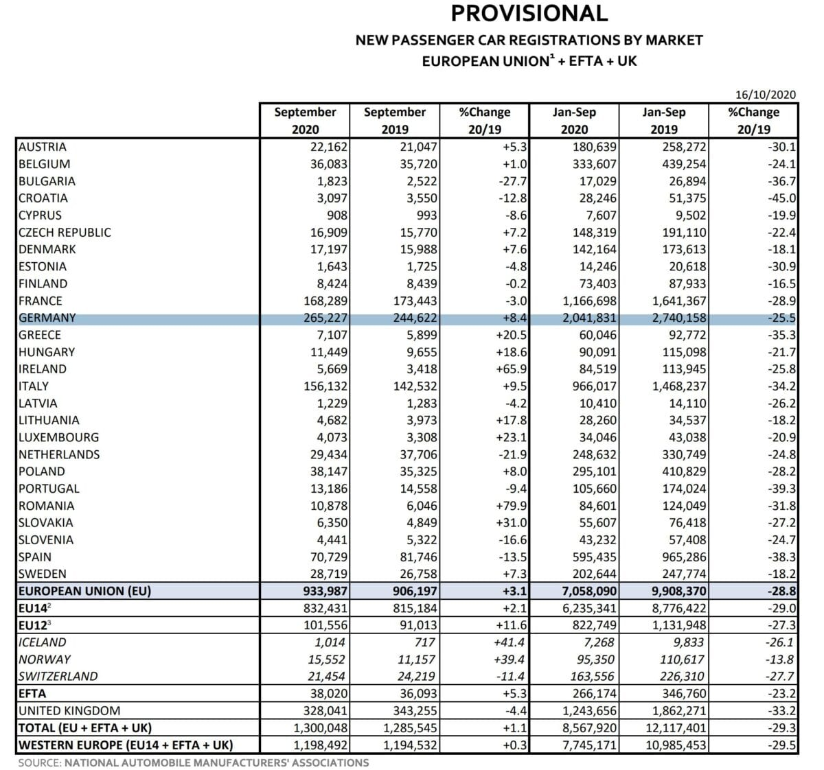 Datenblatt über Autozulassungen in der EU im September