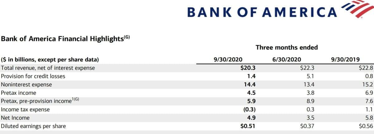 Grafik zeigt Bank of America mit aktuellen Quartalszahlen