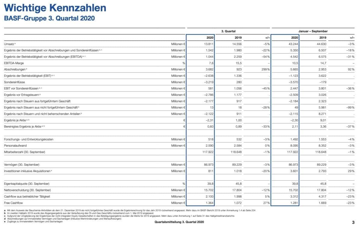 BASF Quartalszahlen im Detail
