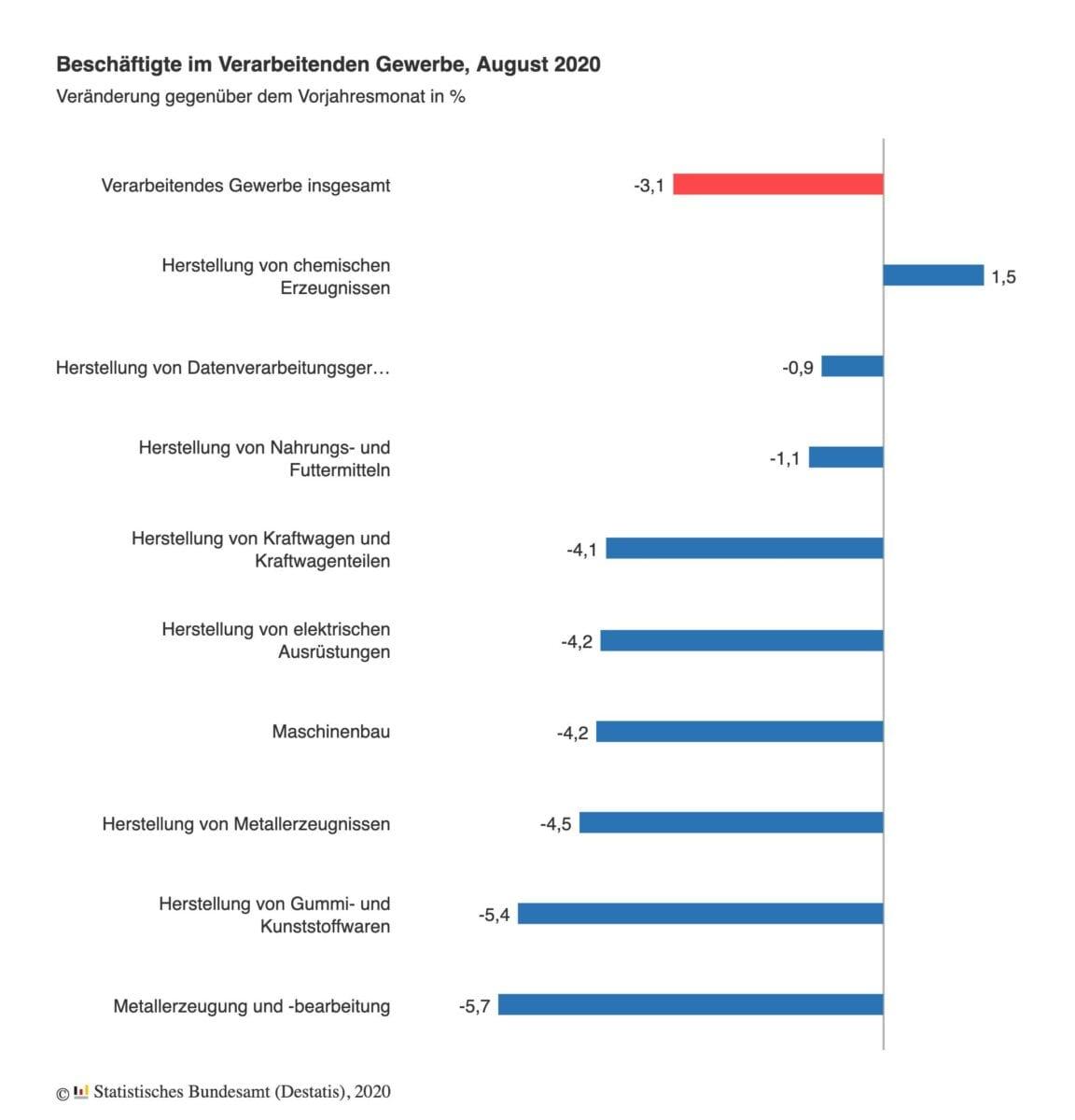 Grafik zeigt Zahlen zu Beschäftigten in der Industrie