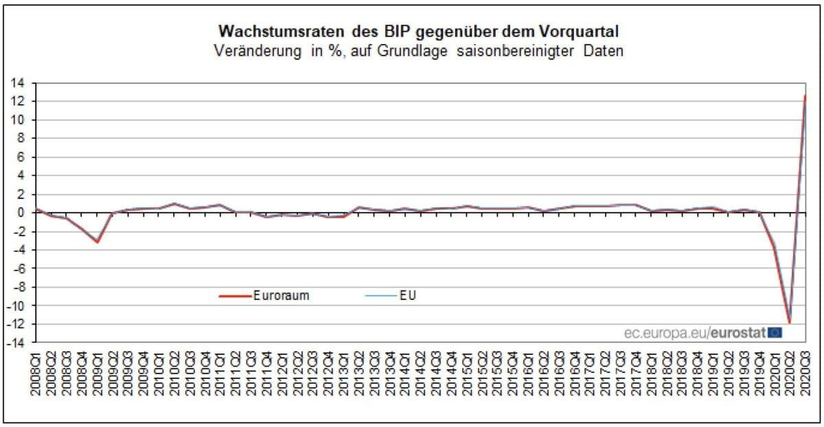 Grafik zeigt BIP in Eurozone