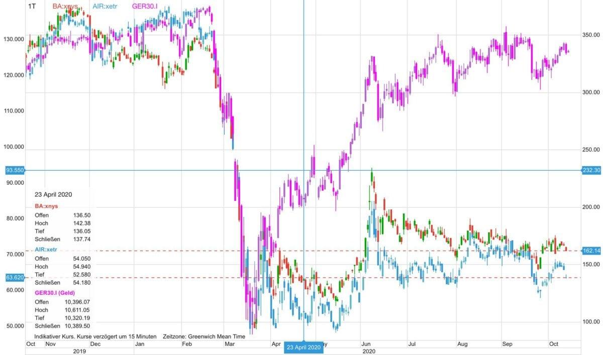 Chart zeigt Kursverlauf von Boeing gegen Airbus und Dax