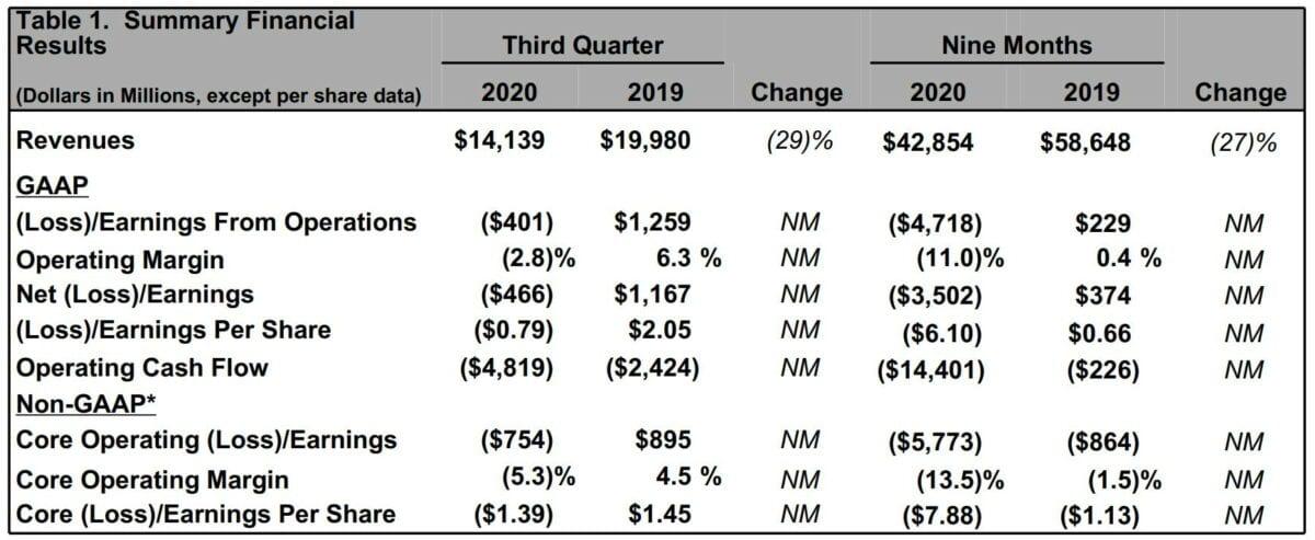Grafik zeigt Detaildaten zu den aktuellen Quartalszahlen von Boeing