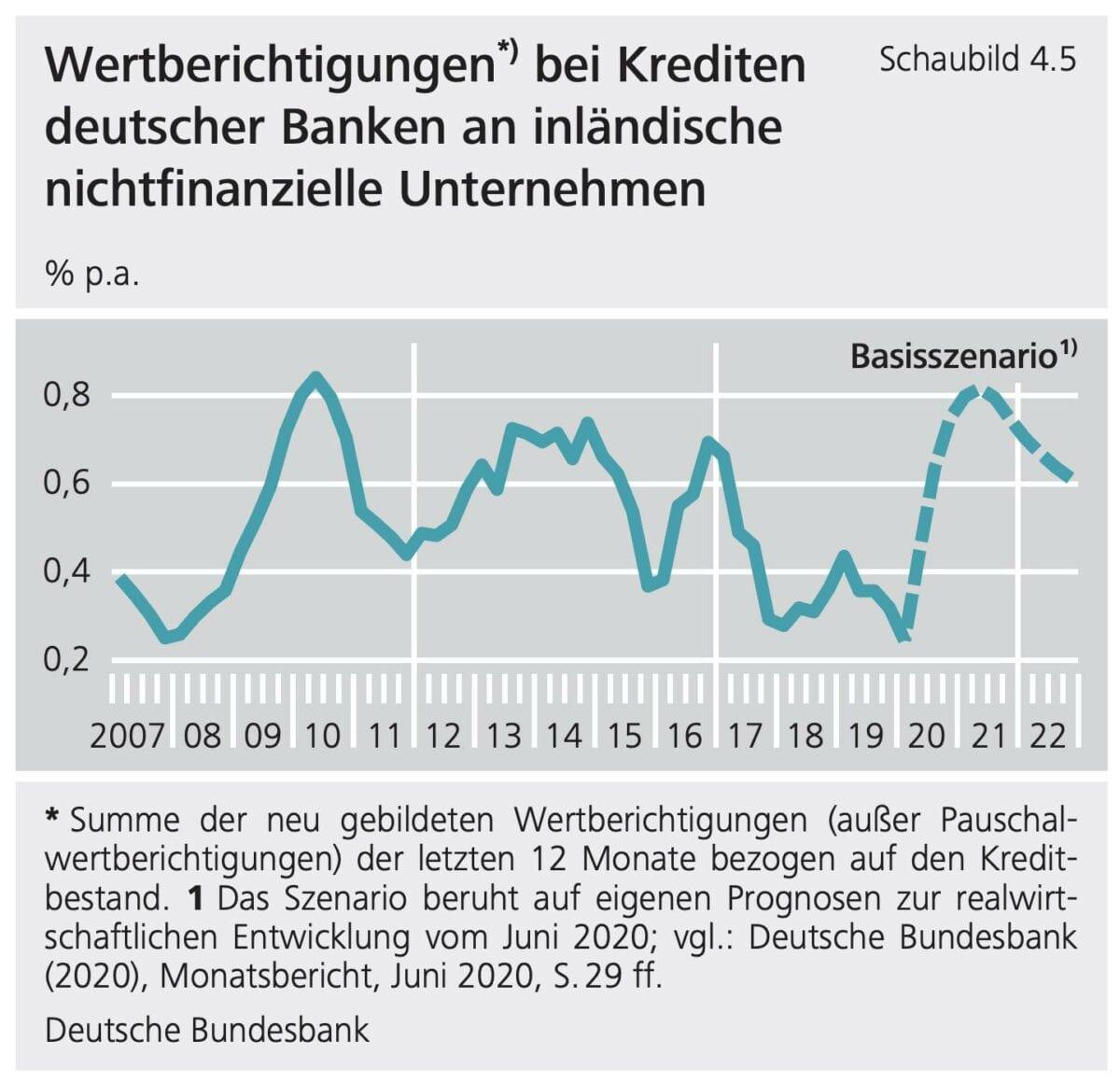 Finanzstabilitätsbericht zeigt Grafik erwarteter Kreditausfälle