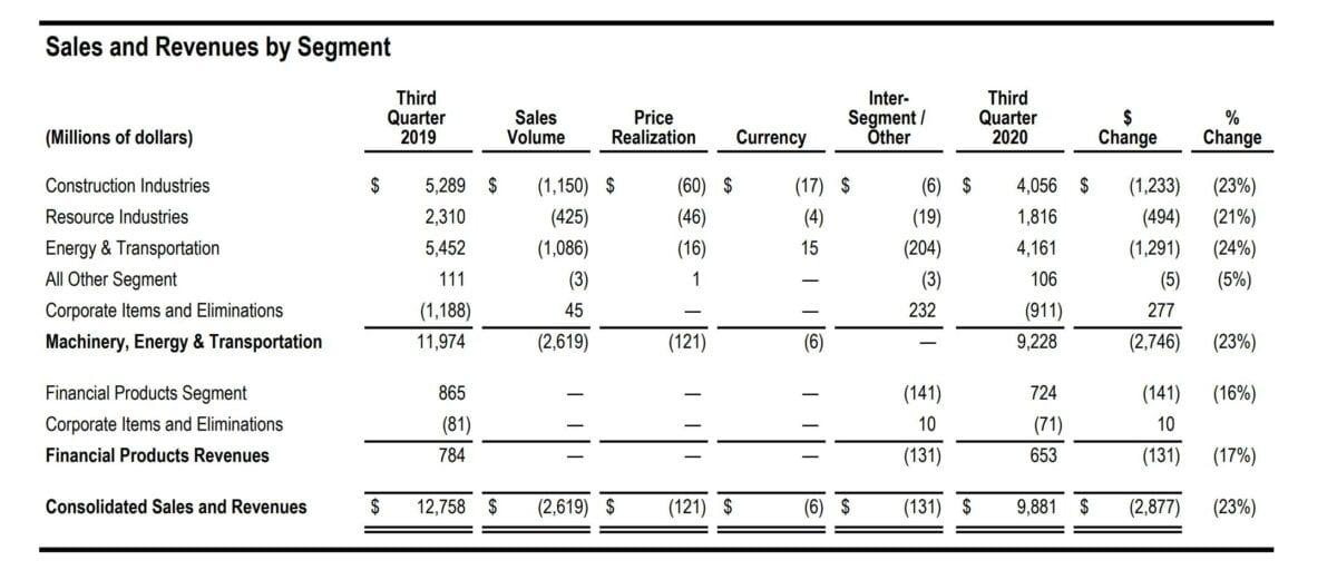 Datenblatt mit Details zu den Quartalszahlen von Caterpillar