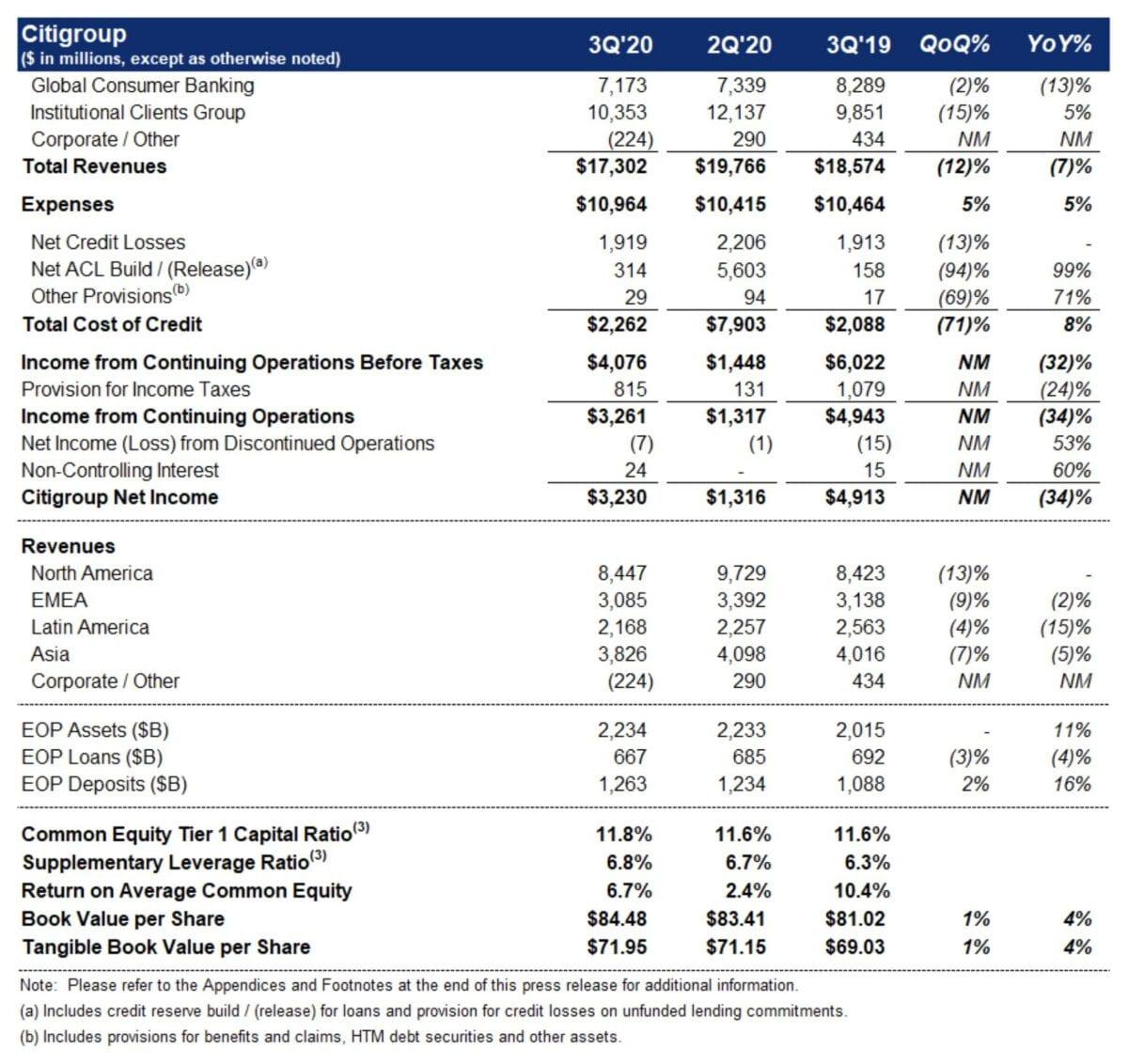 Citigroup-Quartalszahlen im Detail
