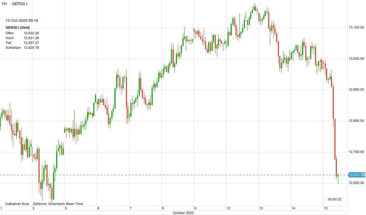 Chart zeigt Dax-Verlauf der letzten zehn Tage