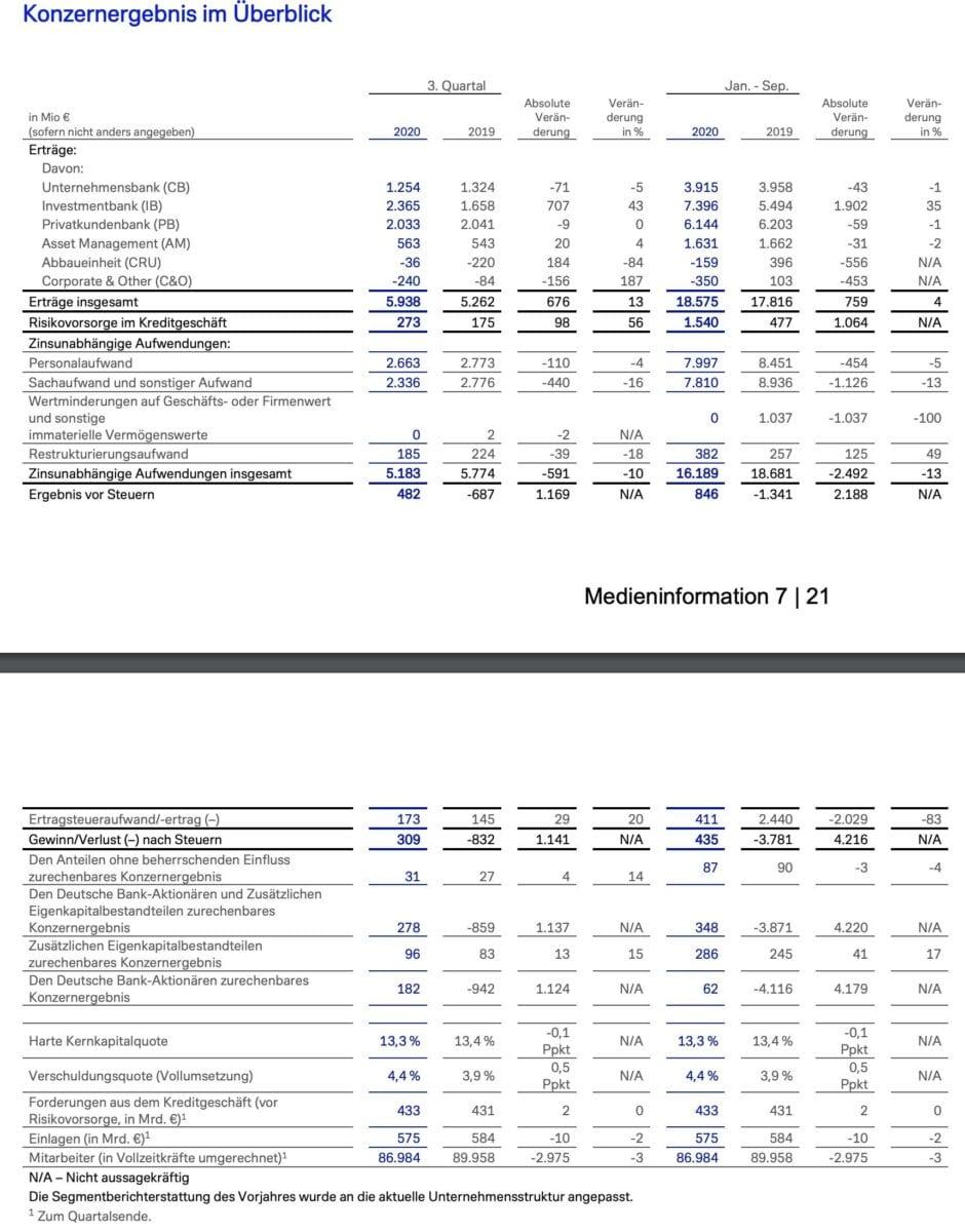 Grafik zeigt Deutsche Bank-Quartalszahlen im Detail