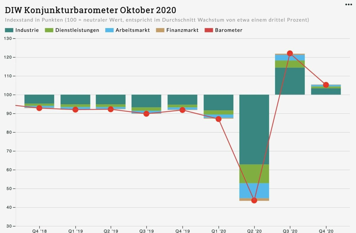 DIW-Konjunkturbarometer als Grafik