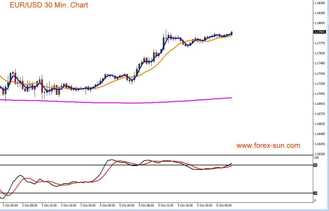 Chart zeigt Verlauf im Wechselkurs von Euro gegen US-Dollar