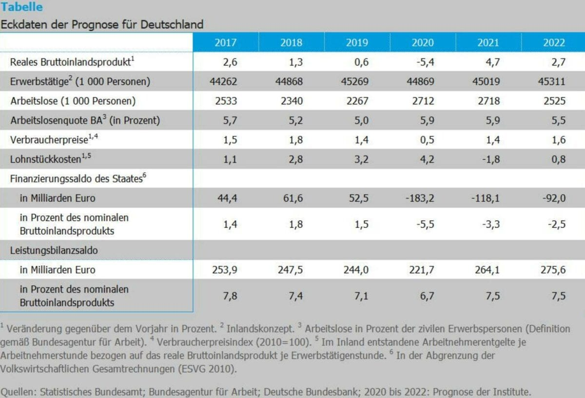 Grafik zeigt Details der Gemeinschaftsdiagnose zur deutschen Konjunktur