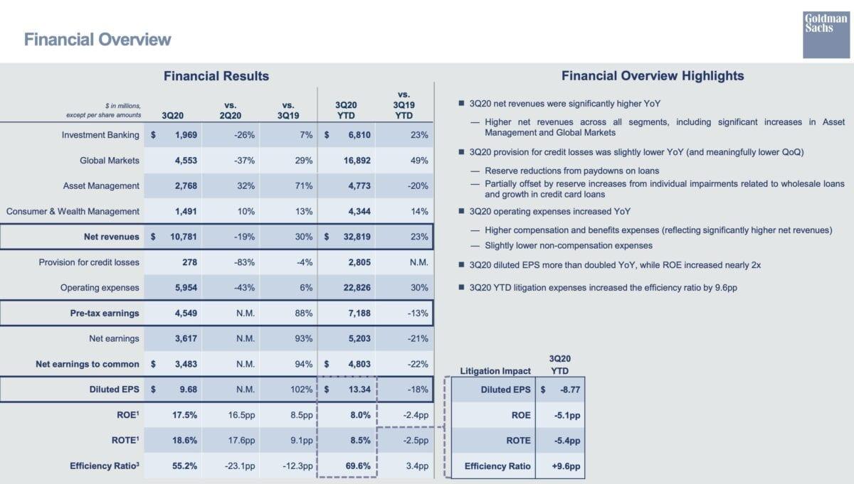 Grafik zeigt Details der Quartalszahlen von Goldman Sachs