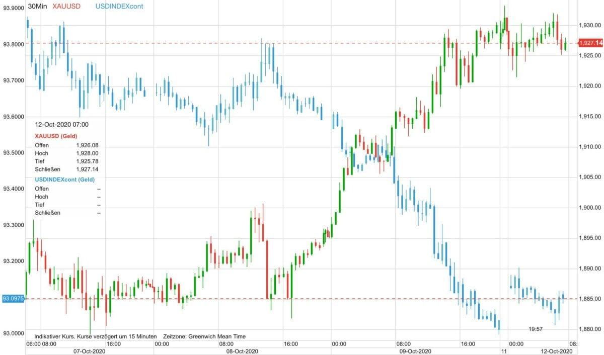 Chart zeigt Goldpreis gegen US-Dollar seit letztem Mittwoch