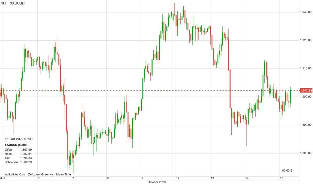Chart zeigt Goldpreis-Verlauf seit dem 5. Oktober