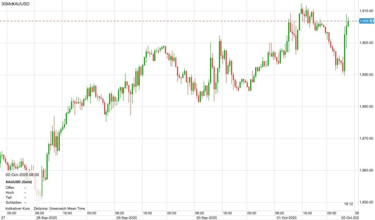 Chart zeigt Kursverlauf im Goldpreis seit fünf Tagen