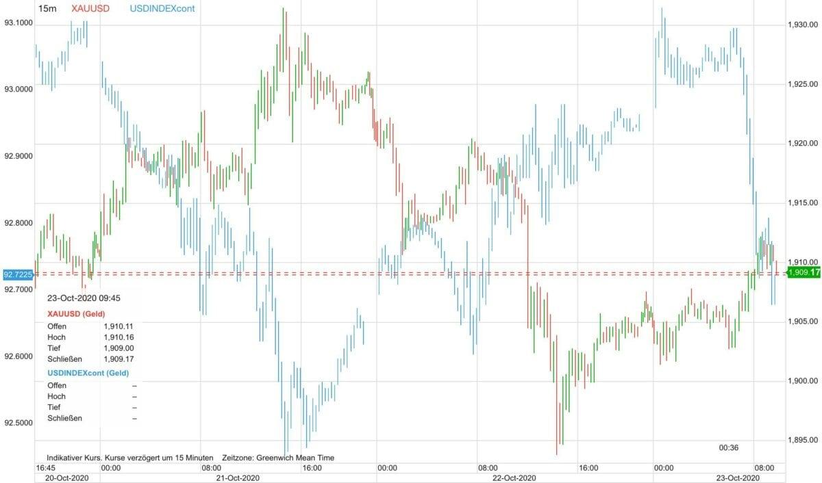 Chart zeigt Vergleich zwischen Goldpreis und US-Dollar