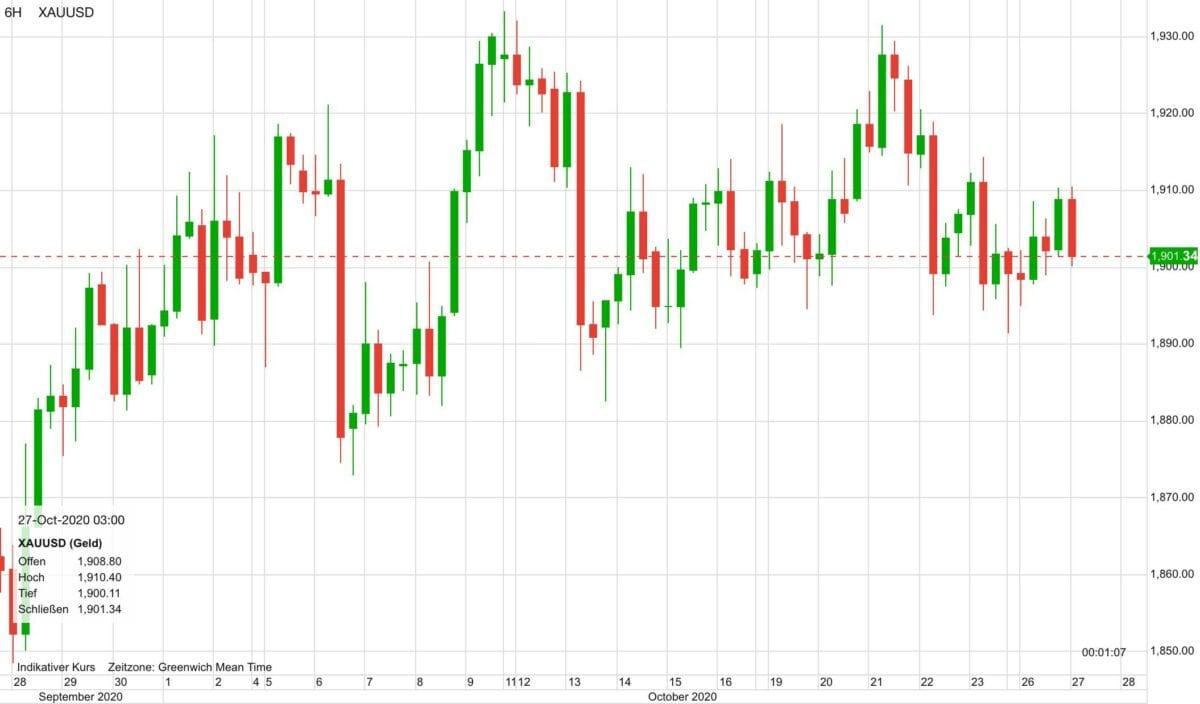 Chart zeigt Kursverlauf im Goldpreis in den letzten 30 Tagen