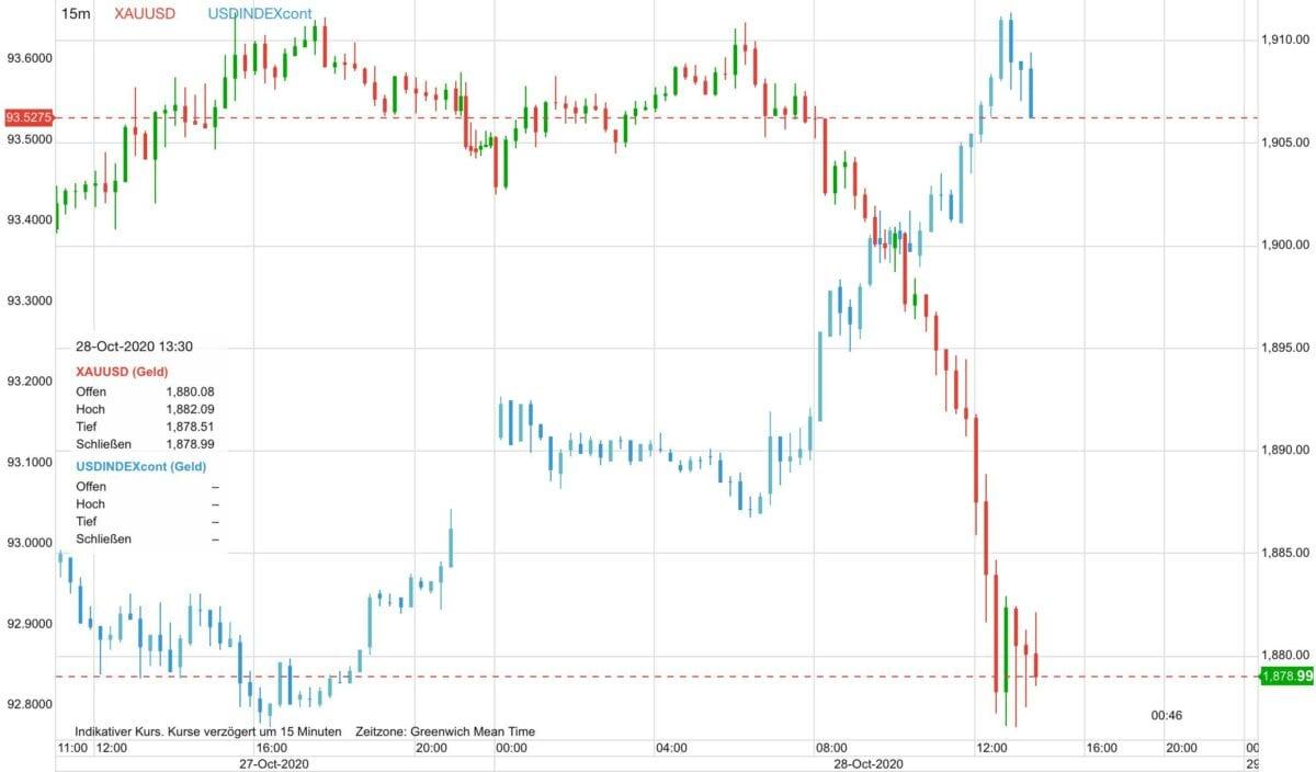 Goldpreis gegen US-Dollar-Verlauf im Chart