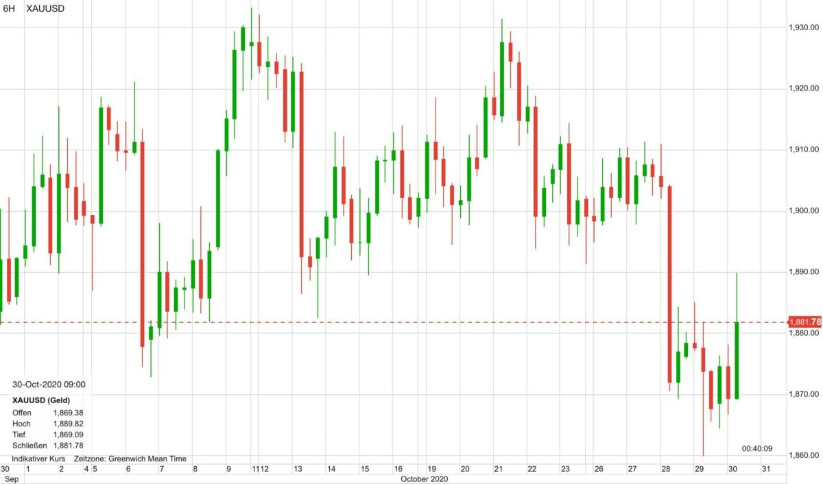 Chart zeigt Goldpreis-Verlauf in den letzten 30 Tagen