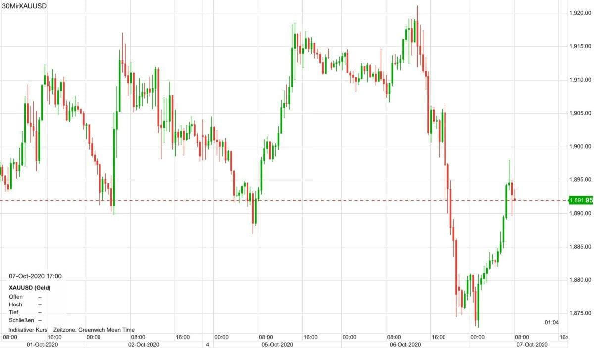 Chart zeigt Verlauf im Goldpreis seit dem 1. Oktober