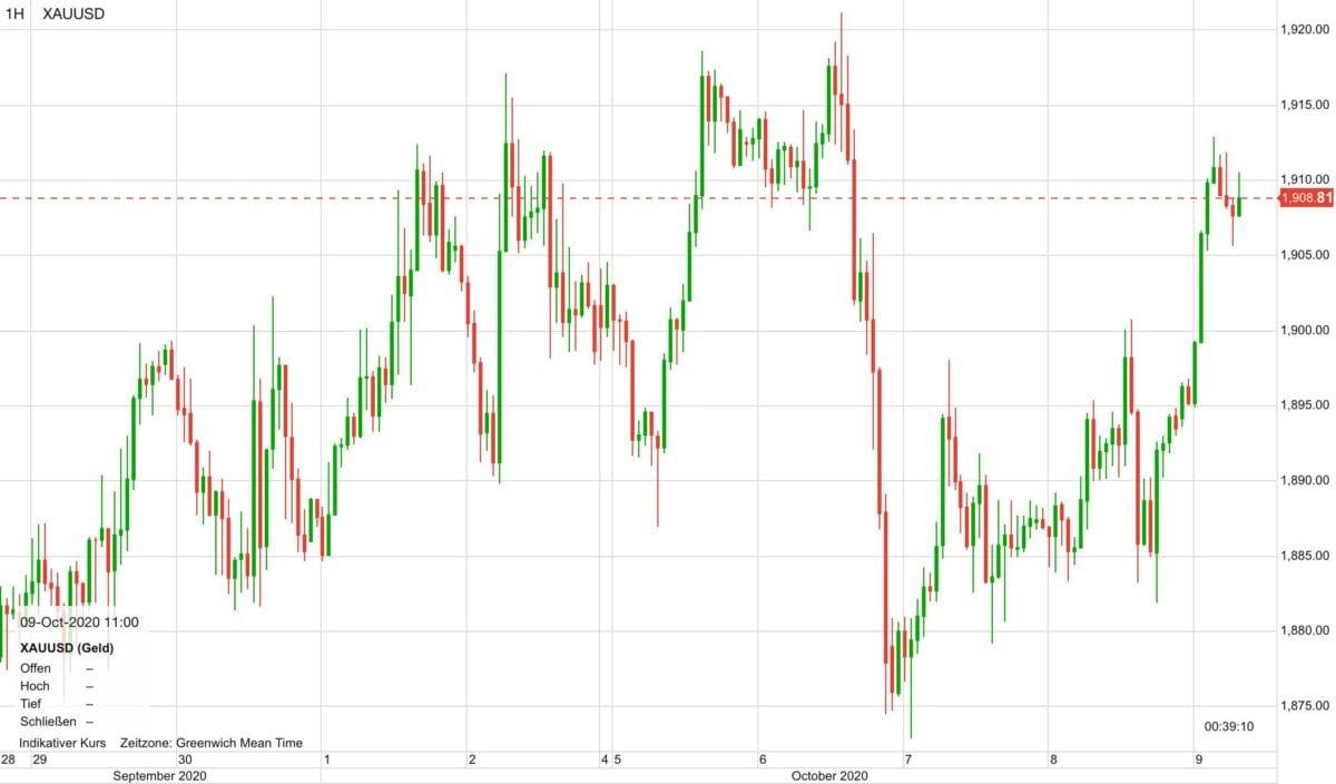 Chart zeigt Goldpreis im Kursverlauf seit dem 29. September
