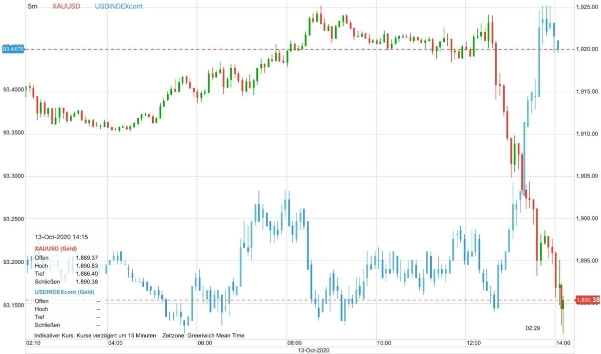 Chart zeigt Goldpreis gegen US-Dollar seit heute früh