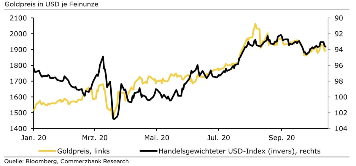 Chart zeigt Goldpreis und inversen US-Dollar
