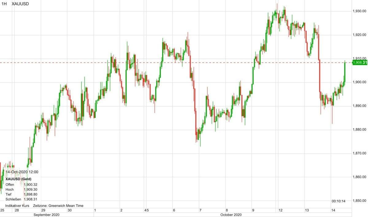 Chart zeigt Goldpreis-Kursverlauf seit dem 25. September