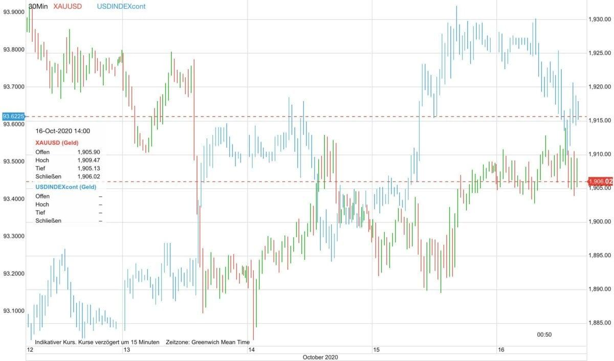 Chart zeigt Goldpreis gegen US-Dollar im Kursverlauf