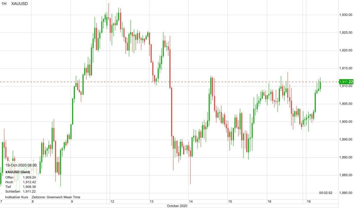 Chart zeigt Goldpreis-Verlauf der letzten zehn Tage