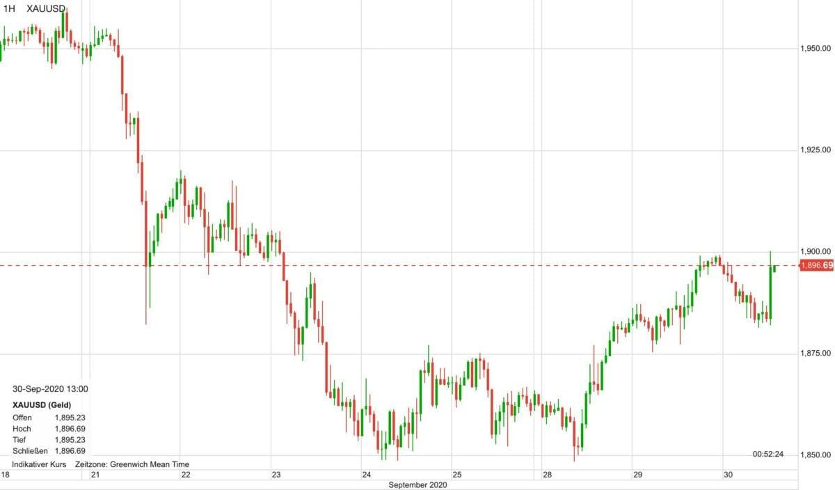 Chart zeigt Kursverlauf im Goldpreis seit Ende letzter Woche