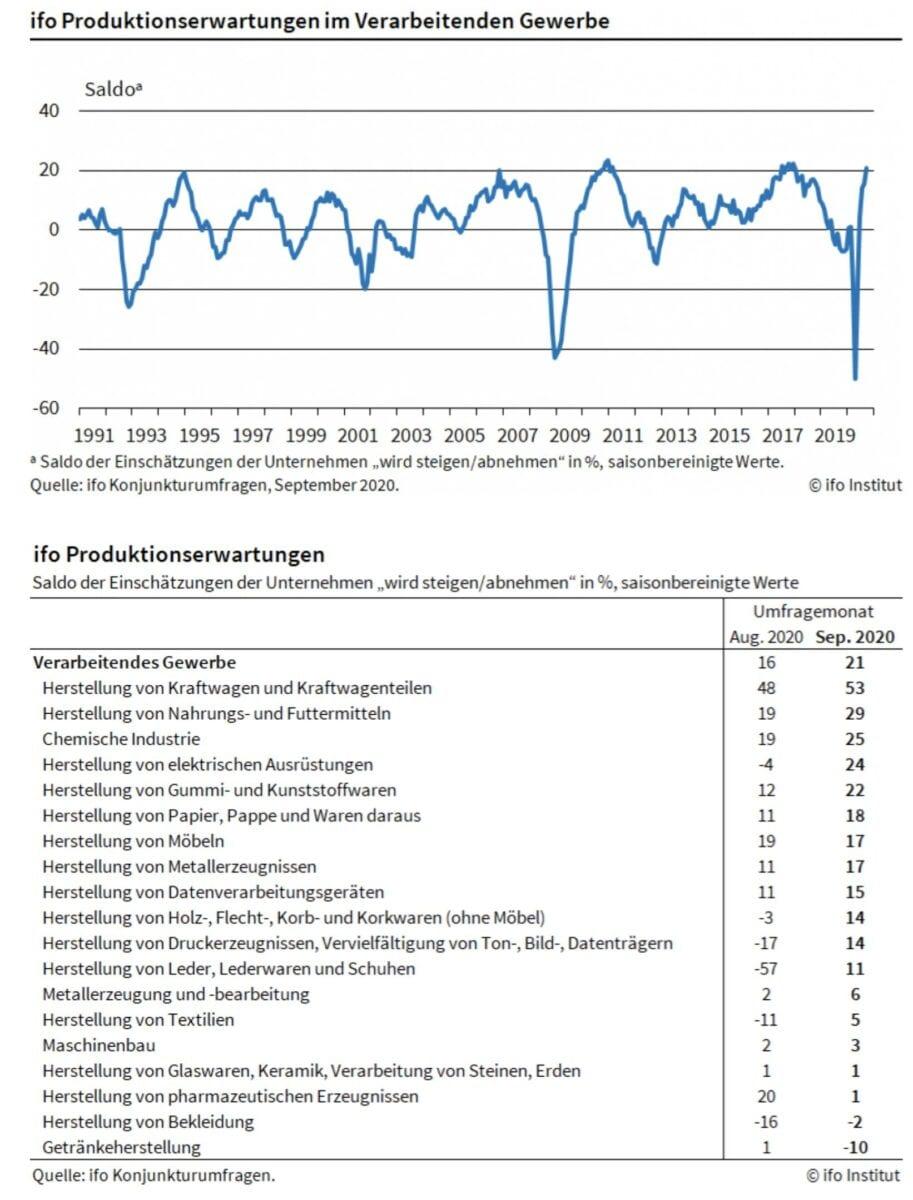 Grafik zeigt Details der Produktionserwartungen der deutschen Industrie