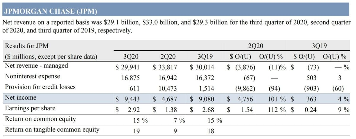 JP Morgan-Quartalszahlen im Detail