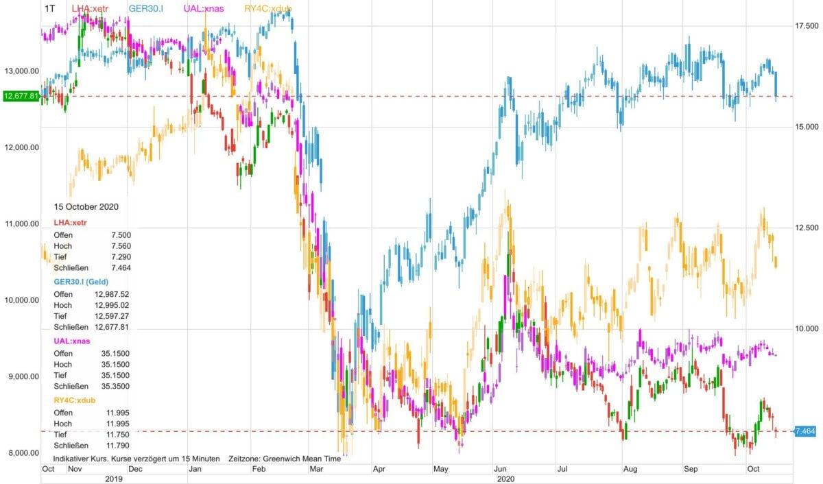 Chart zeigt Dax gegen Verlauf von Lufthansa und anderen Aktien