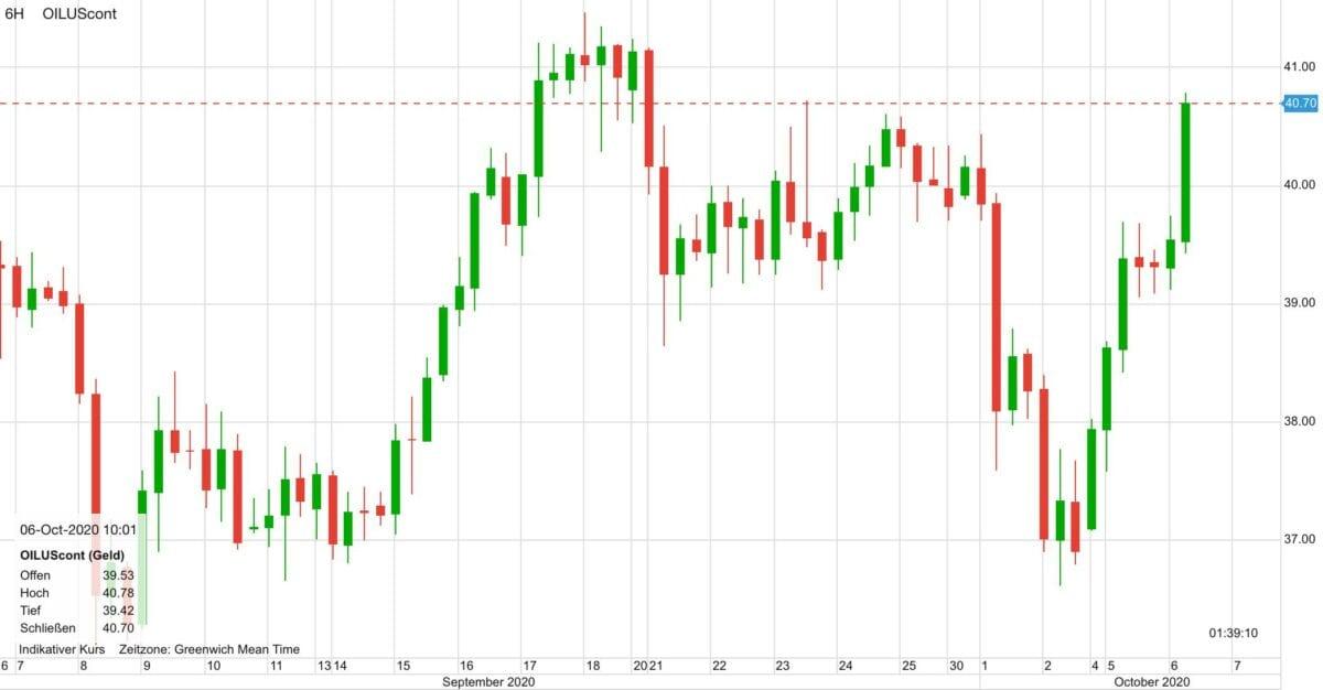 Chart zeigt den Verlauf im WTI Ölpreis seit 30 Tagen