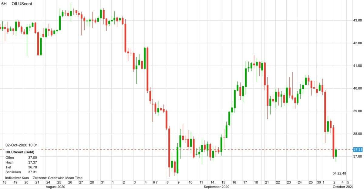 Chart zeigt Kursverlauf im Ölpreis seit Mitte August