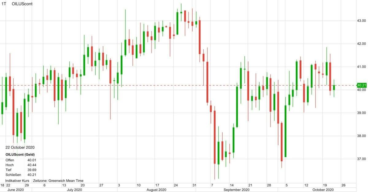 Chart zeigt Ölpreis im Verlauf der letzten vier Monate