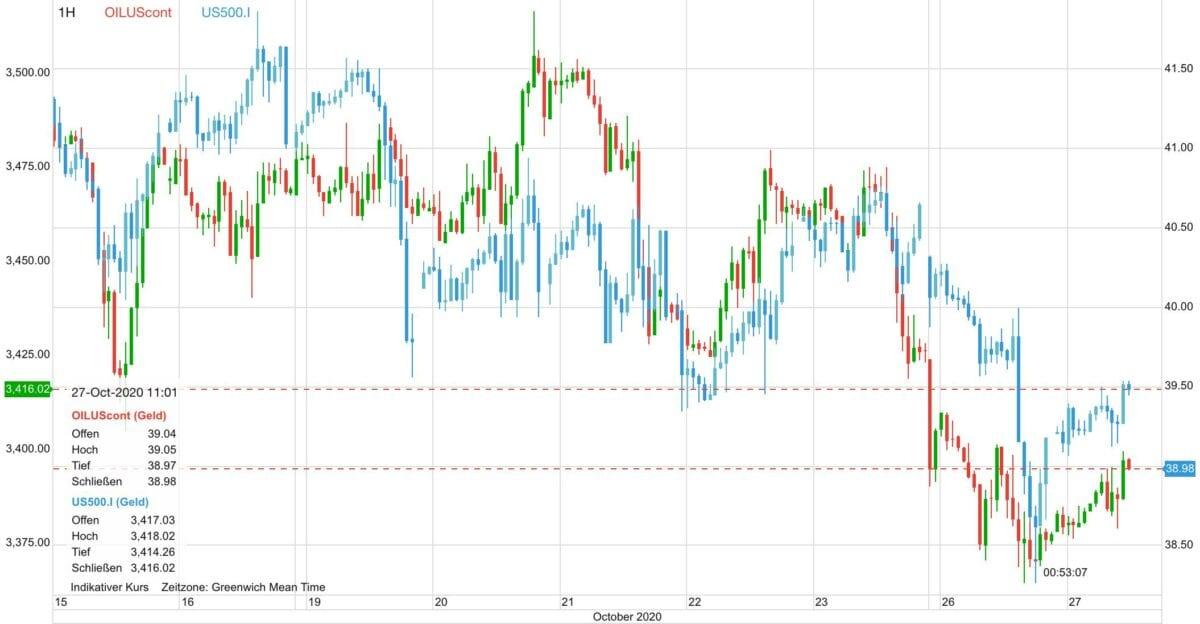 Chart zeigt Ölpreis im Vergleich zum S&P 500
