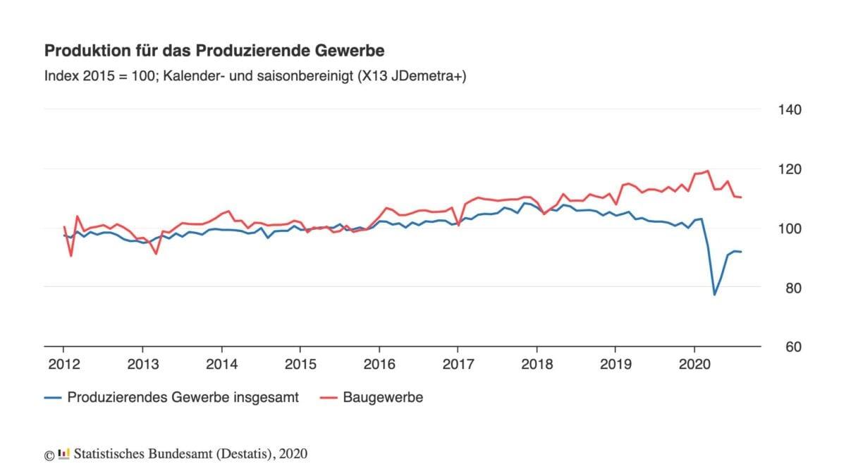 Chart zeit Verlauf der Industrieproduktion