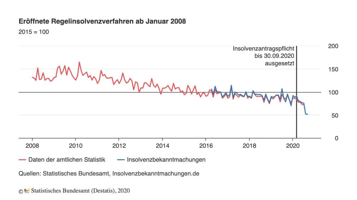 Grafik zeigt deutlichen Rückgang der Insolvenzen