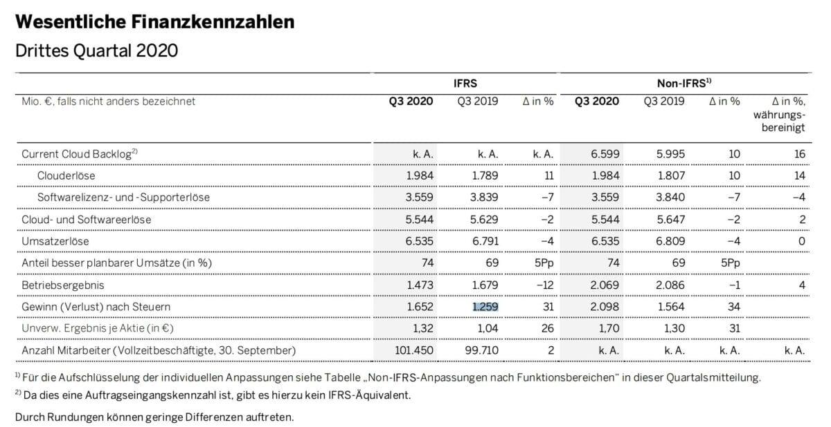 Details der Quartalszahlen von SAP