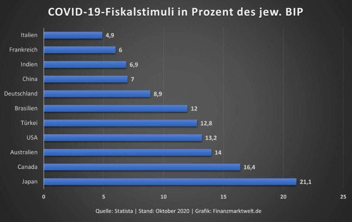 Grafik zeigt Stimulus je nach Land