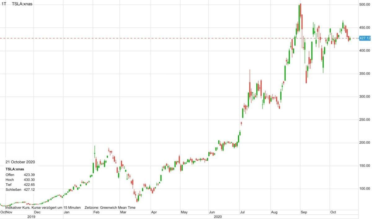 Chart zeigt Kursverlauf der Tesla-Aktie in den letzten zwölf Monaten